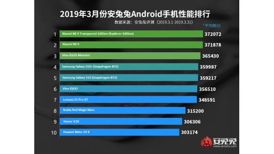 AnTuTu 2019-ci il Mart ayı üçün 10 ən yaxşı Android telefonları siyahısını təqdim edir.